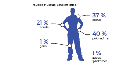 Trouble musculo squelettiques